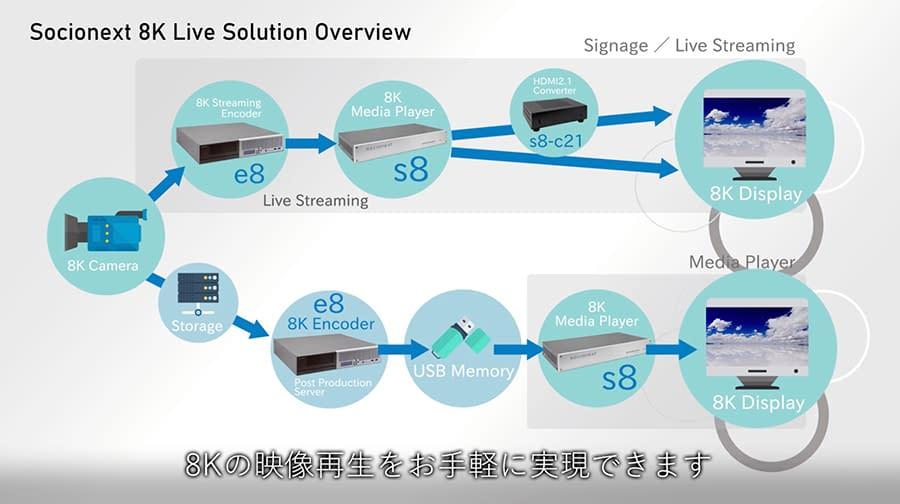 8K Live Solution Overview